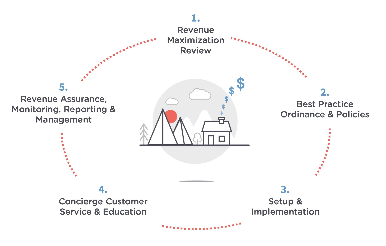 STR Process Graphic