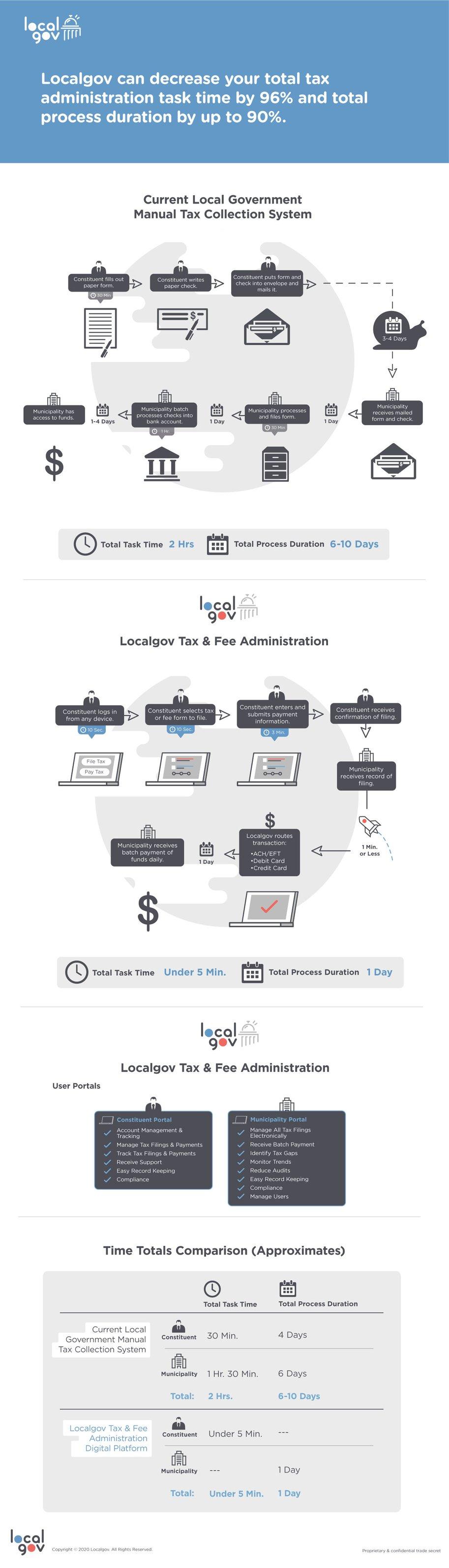 localgov-final-process-infographic-v2