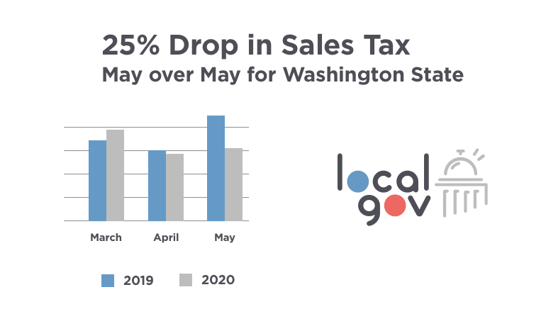 Washington State: 25% Drop in Sales Tax Revenue May Over May
